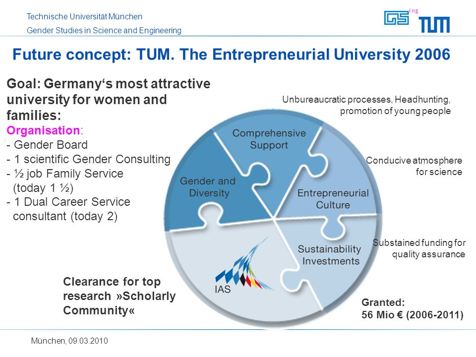 Future concept: TUM. The Entrepreneurial University 2006