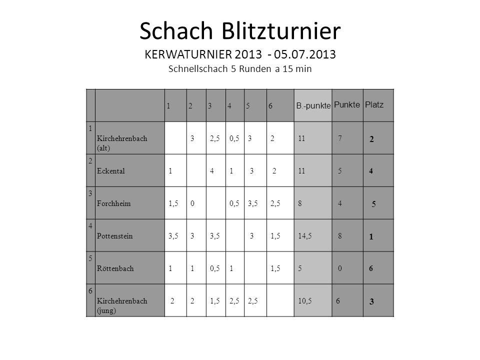 Schach Blitzturnier KERWATURNIER 2013 - 05. 07