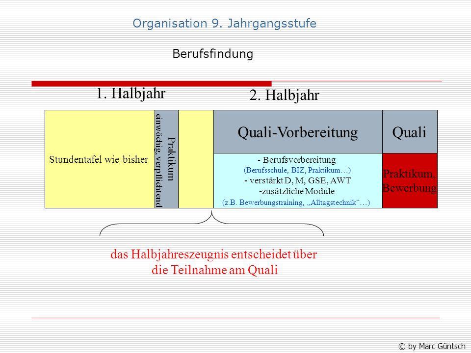 1. Halbjahr 2. Halbjahr Quali-Vorbereitung Quali