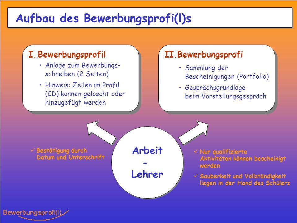 Aufbau des Bewerbungsprofi(l)s