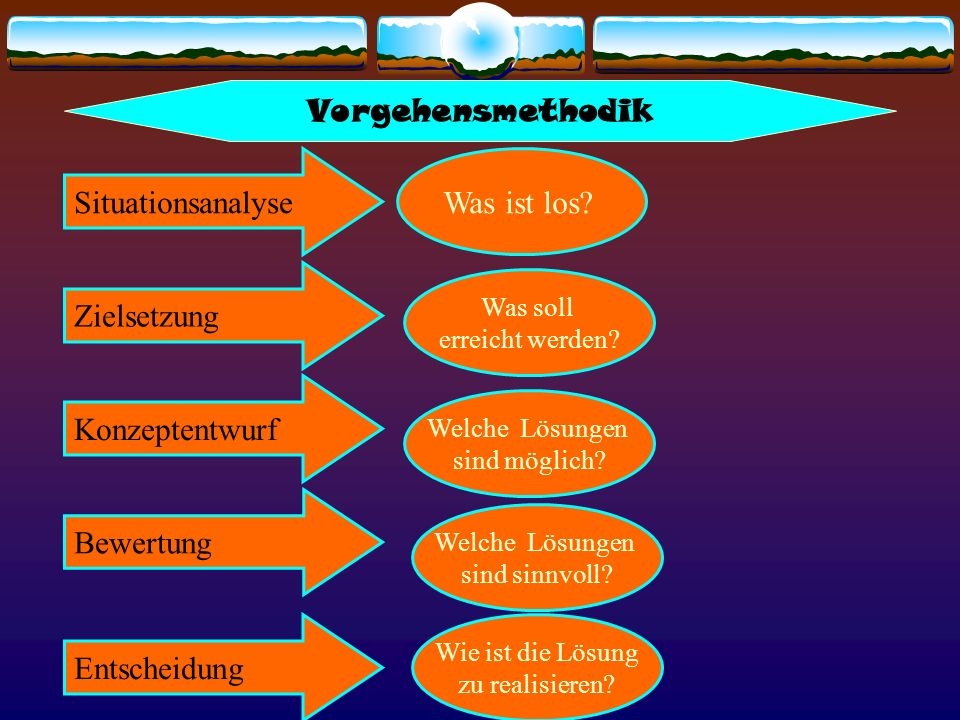 Vorgehensmethodik Situationsanalyse Was ist los Zielsetzung