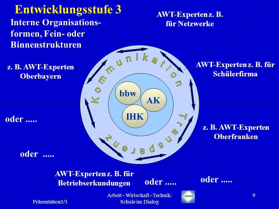 Entwicklungsstufe 3 Interne Organisations-formen, Fein- oder Binnenstrukturen. AWT-Experten z. B. für Netzwerke.