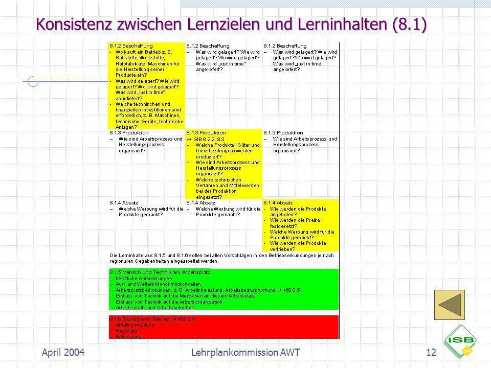 Konsistenz zwischen Lernzielen und Lerninhalten (8.1)