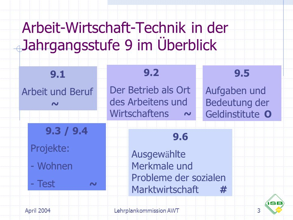 Arbeit-Wirtschaft-Technik in der Jahrgangsstufe 9 im Überblick