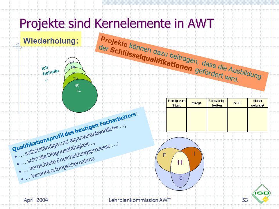 Projekte sind Kernelemente in AWT