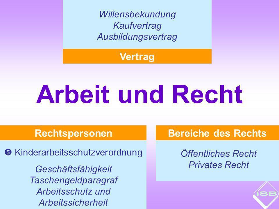 Arbeit und Recht Vertrag Rechtspersonen Bereiche des Rechts
