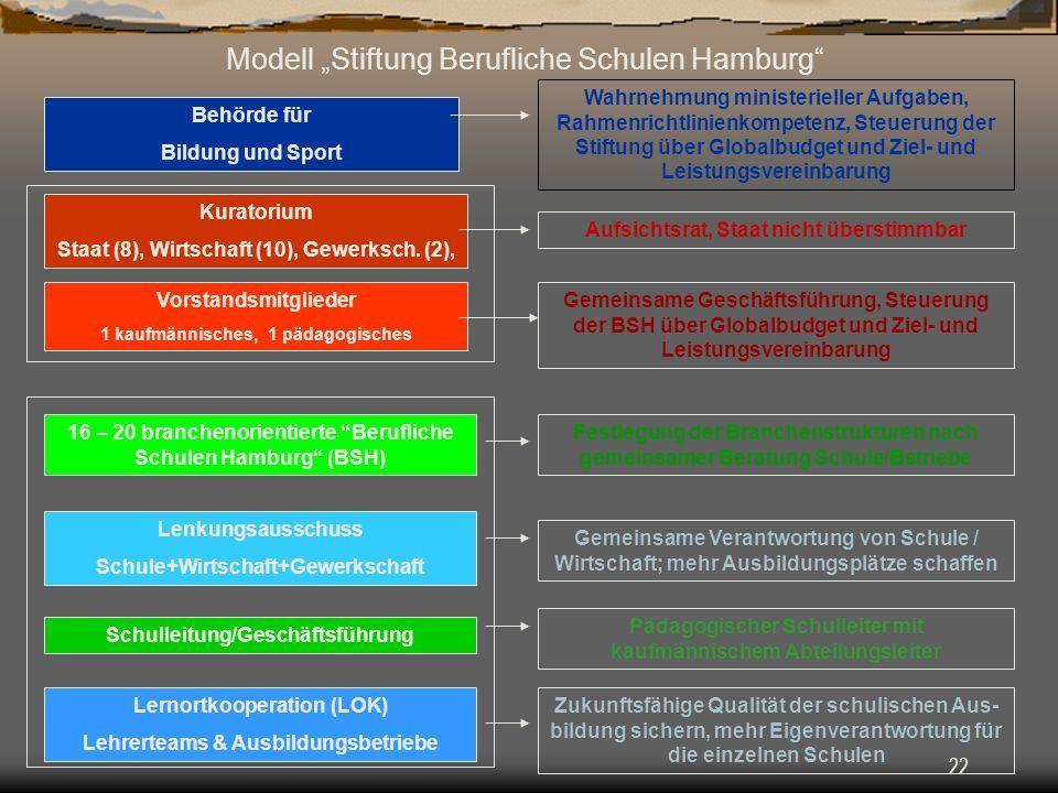 """Modell """"Stiftung Berufliche Schulen Hamburg"""