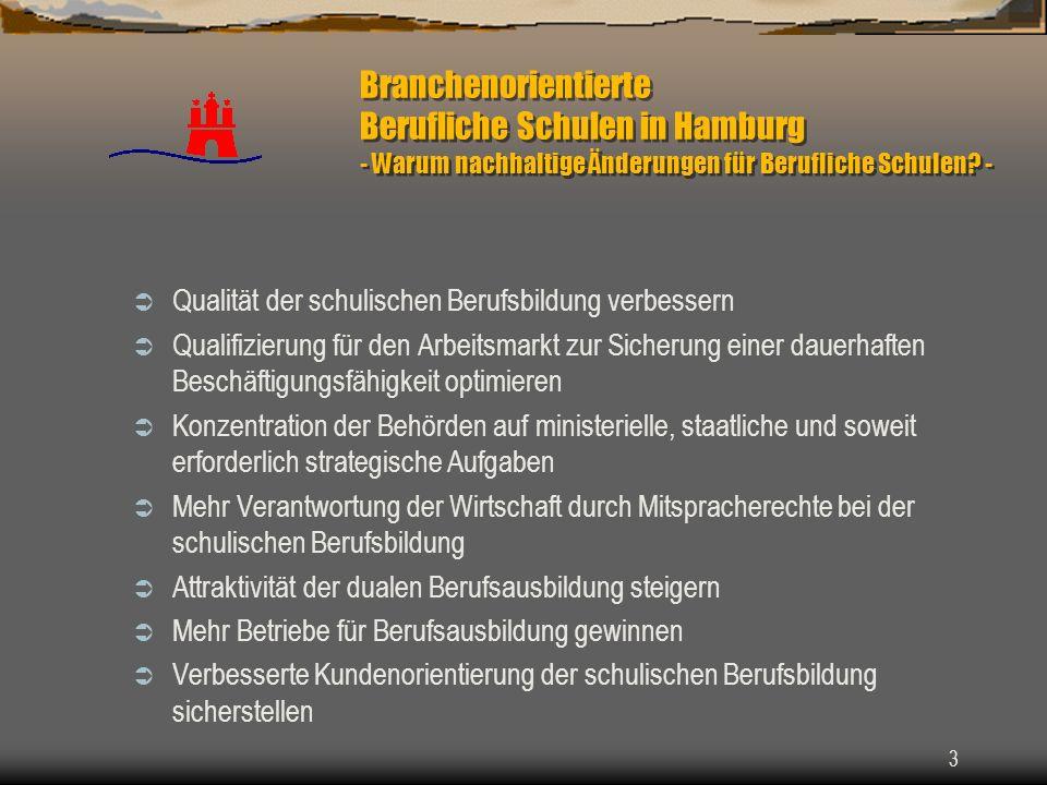 Branchenorientierte Berufliche Schulen in Hamburg - Warum nachhaltige Änderungen für Berufliche Schulen -