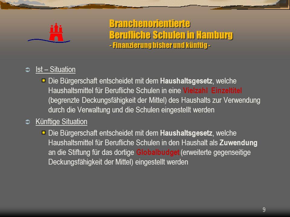 Branchenorientierte Berufliche Schulen in Hamburg - Finanzierung bisher und künftig -