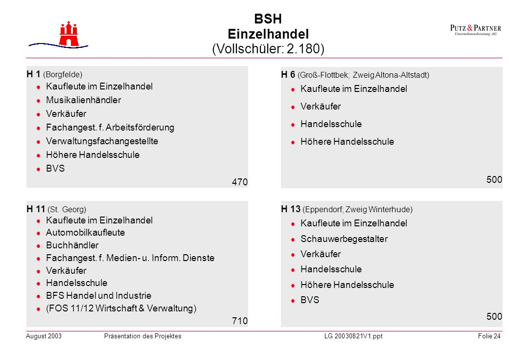 BSH Einzelhandel (Vollschüler: 2.180)