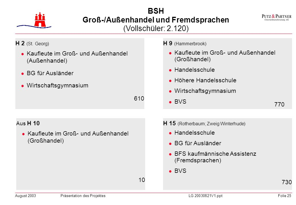 BSH Groß-/Außenhandel und Fremdsprachen (Vollschüler: 2.120)