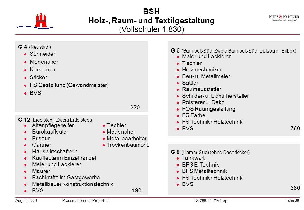BSH Holz-, Raum- und Textilgestaltung (Vollschüler 1.830)