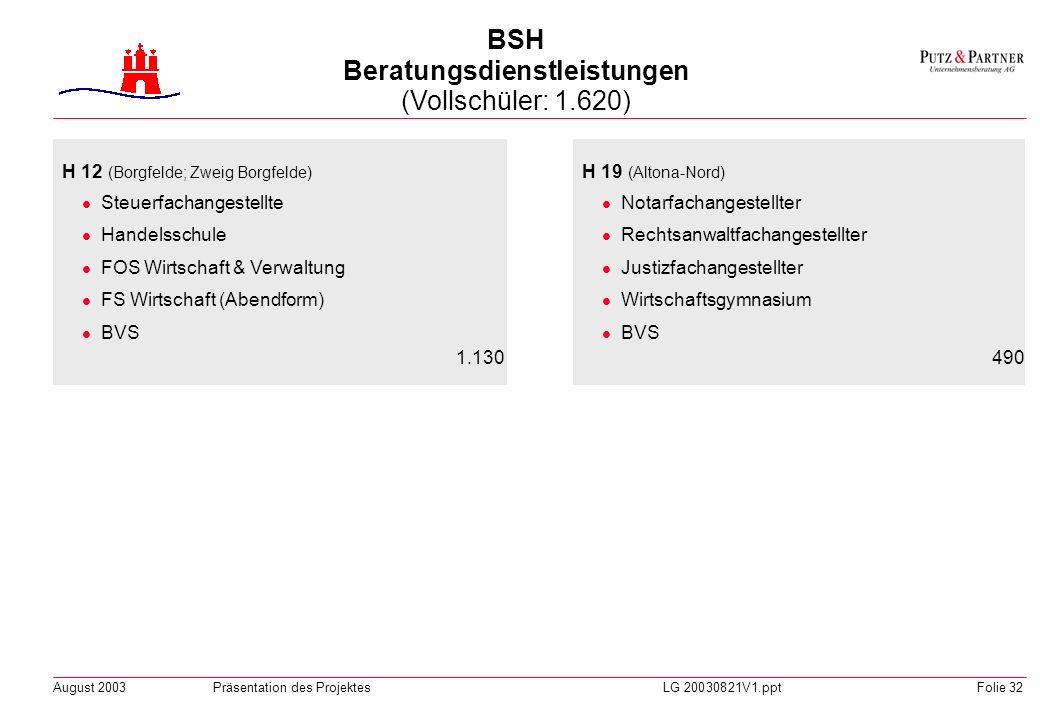 BSH Beratungsdienstleistungen (Vollschüler: 1.620)