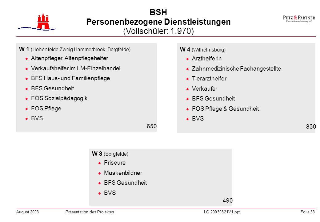 BSH Personenbezogene Dienstleistungen (Vollschüler: 1.970)