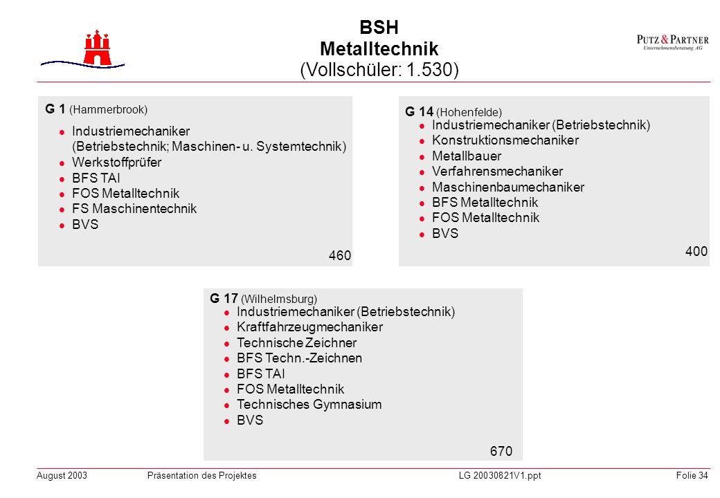 BSH Metalltechnik (Vollschüler: 1.530)
