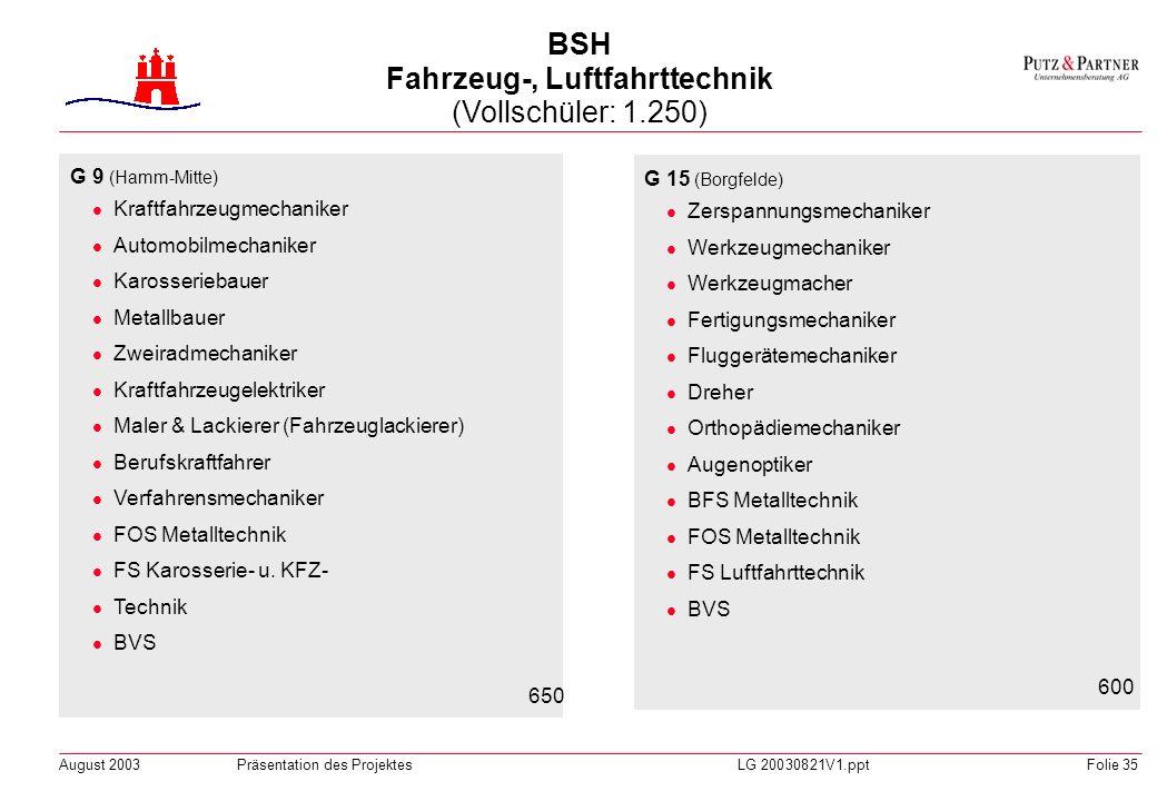 BSH Fahrzeug-, Luftfahrttechnik (Vollschüler: 1.250)