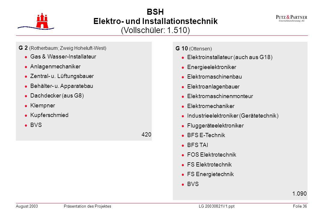 BSH Elektro- und Installationstechnik (Vollschüler: 1.510)