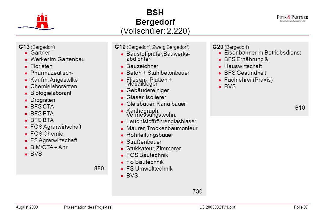 BSH Bergedorf (Vollschüler: 2.220)