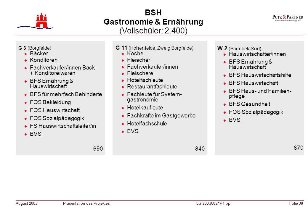 BSH Gastronomie & Ernährung (Vollschüler: 2.400)