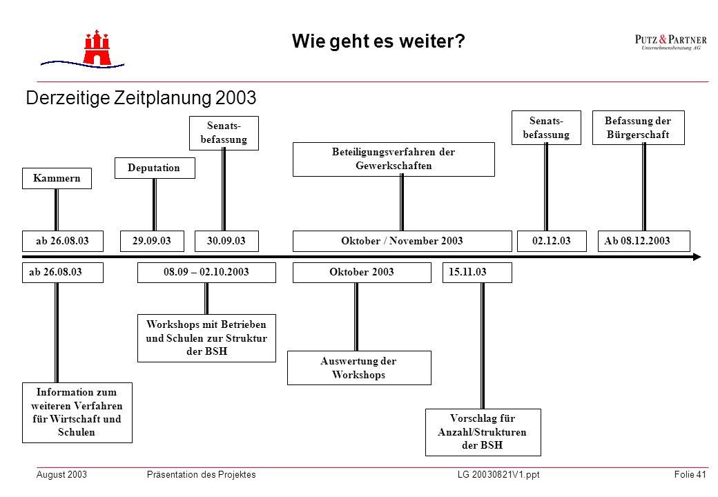 Derzeitige Zeitplanung 2003