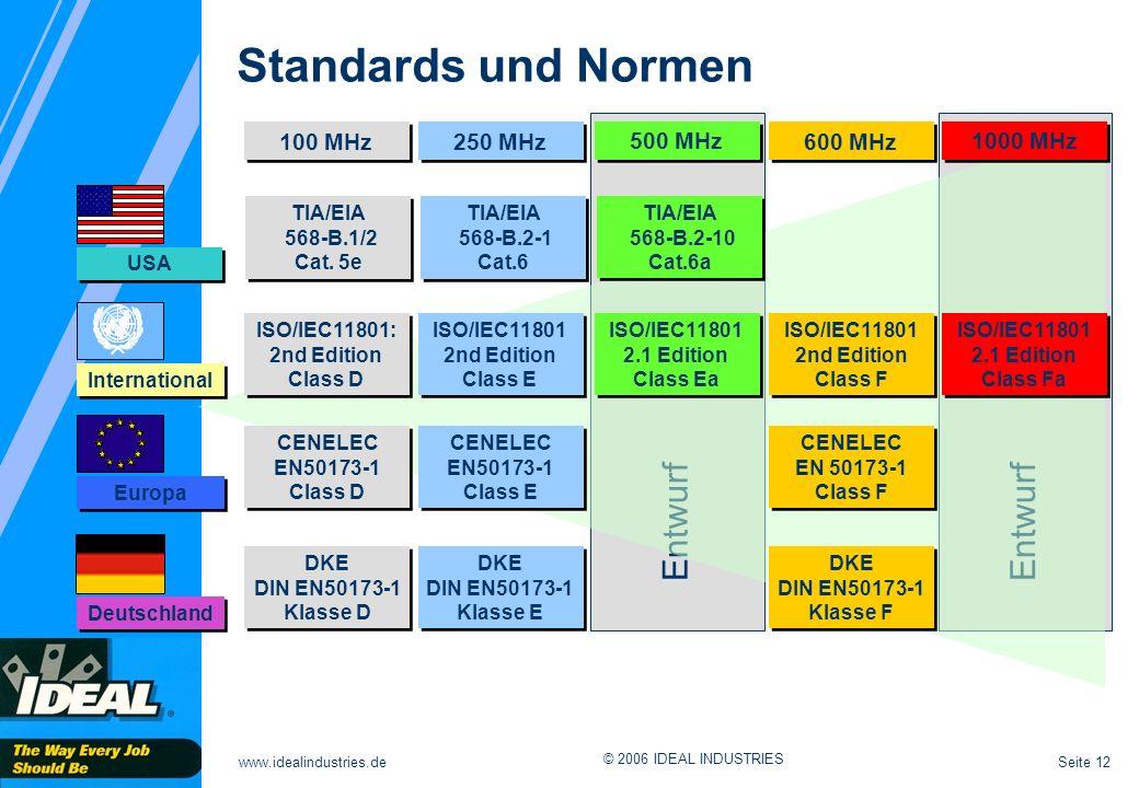 Standards und Normen Entwurf Entwurf 100 MHz 250 MHz 500 MHz 600 MHz