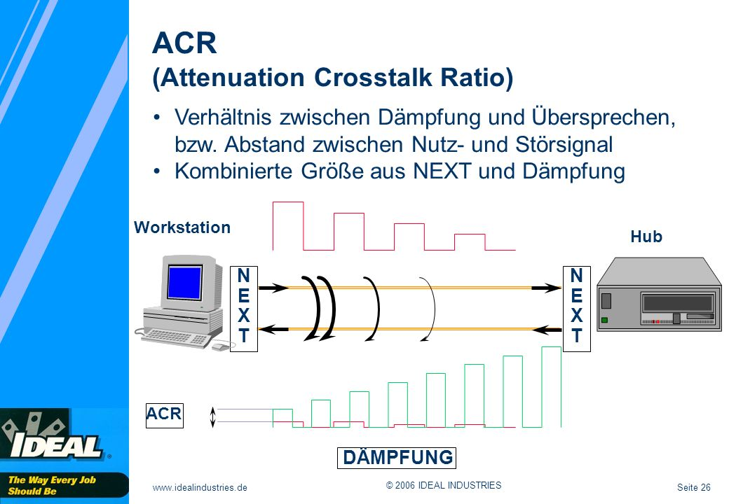 ACR (Attenuation Crosstalk Ratio)