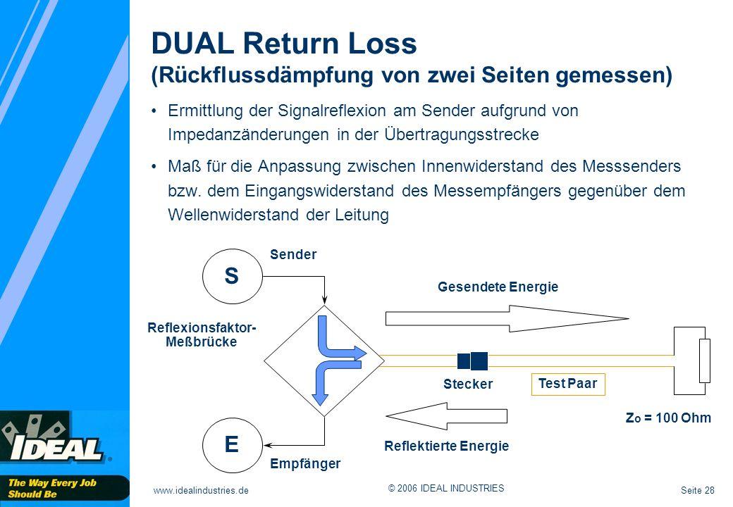 DUAL Return Loss (Rückflussdämpfung von zwei Seiten gemessen)