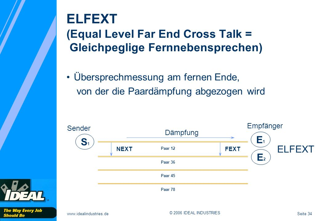 ELFEXT (Equal Level Far End Cross Talk = Gleichpeglige Fernnebensprechen)