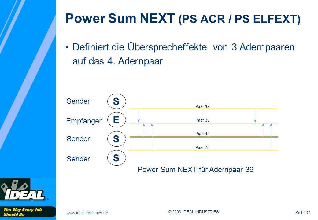 Power Sum NEXT (PS ACR / PS ELFEXT)