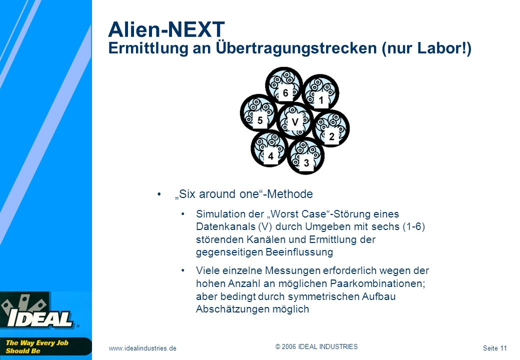 Alien-NEXT Ermittlung an Übertragungstrecken (nur Labor!)