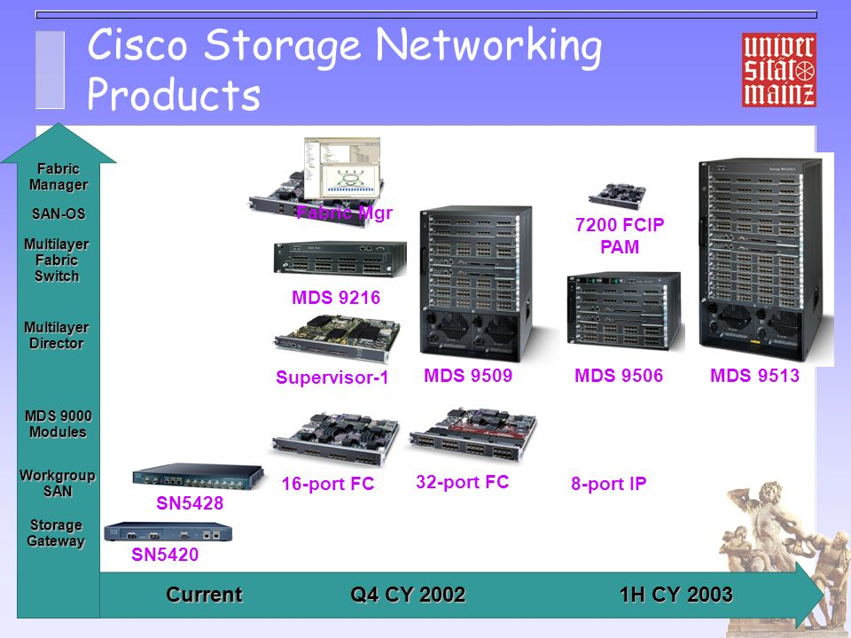Cisco Storage Networking Products