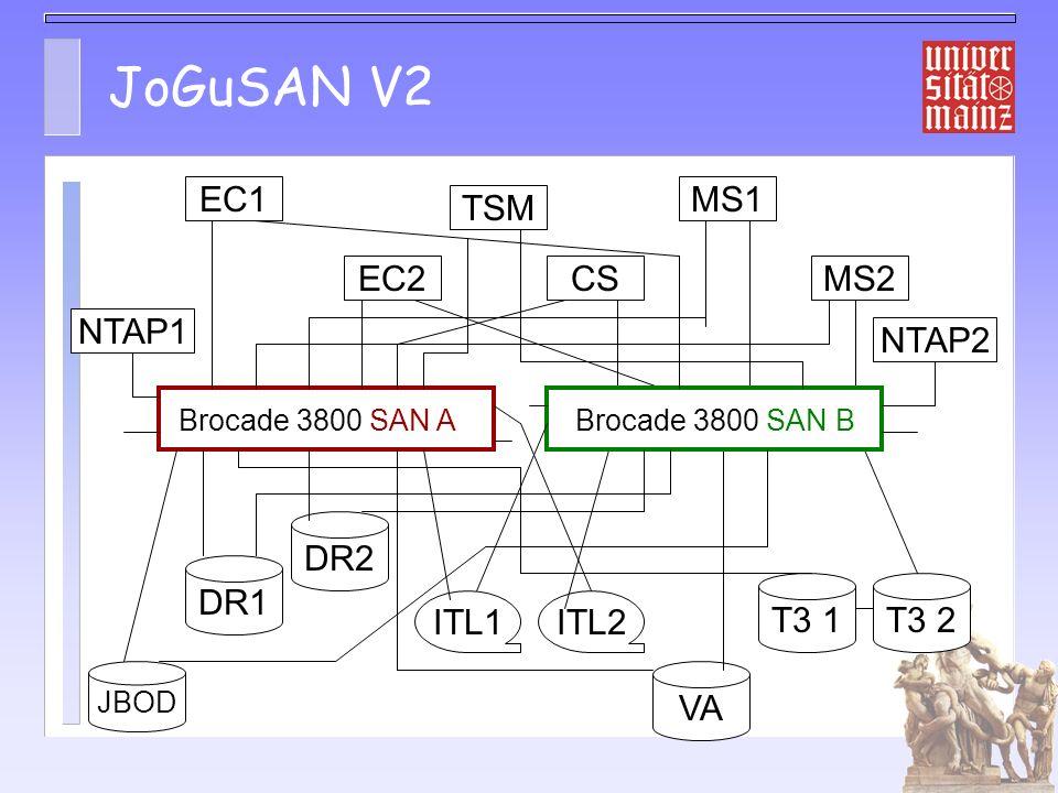 JoGuSAN V2 EC1 MS1 TSM EC2 CS MS2 NTAP1 NTAP2 DR2 DR1 T3 1 T3 2 ITL1