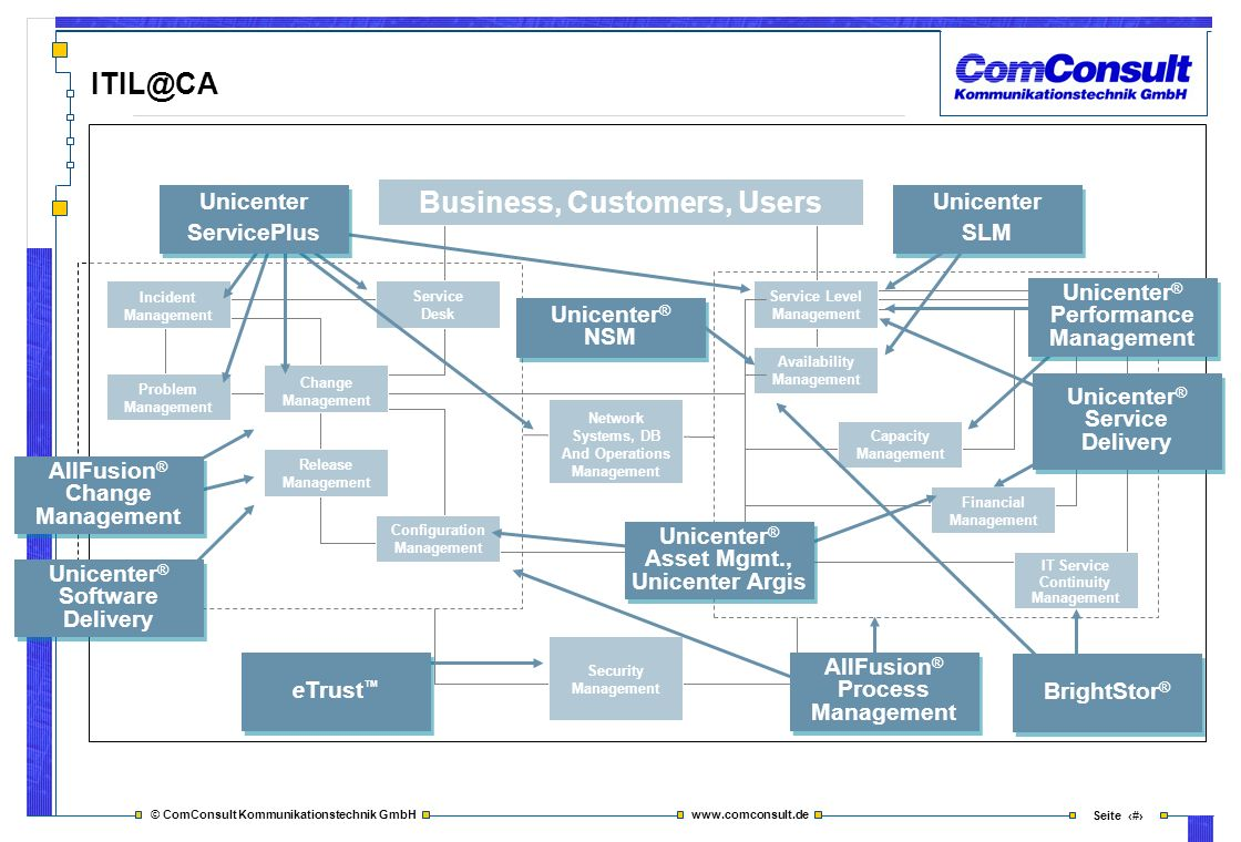 Business, Customers, Users