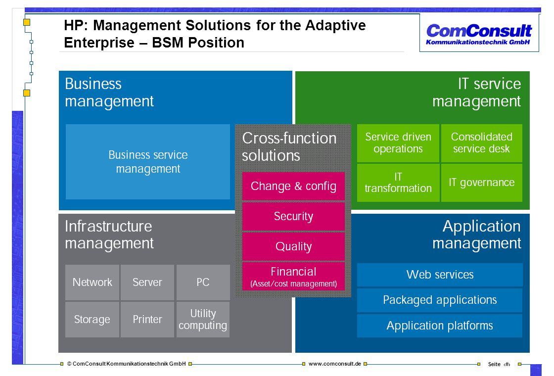 HP: Management Solutions for the Adaptive Enterprise – BSM Position