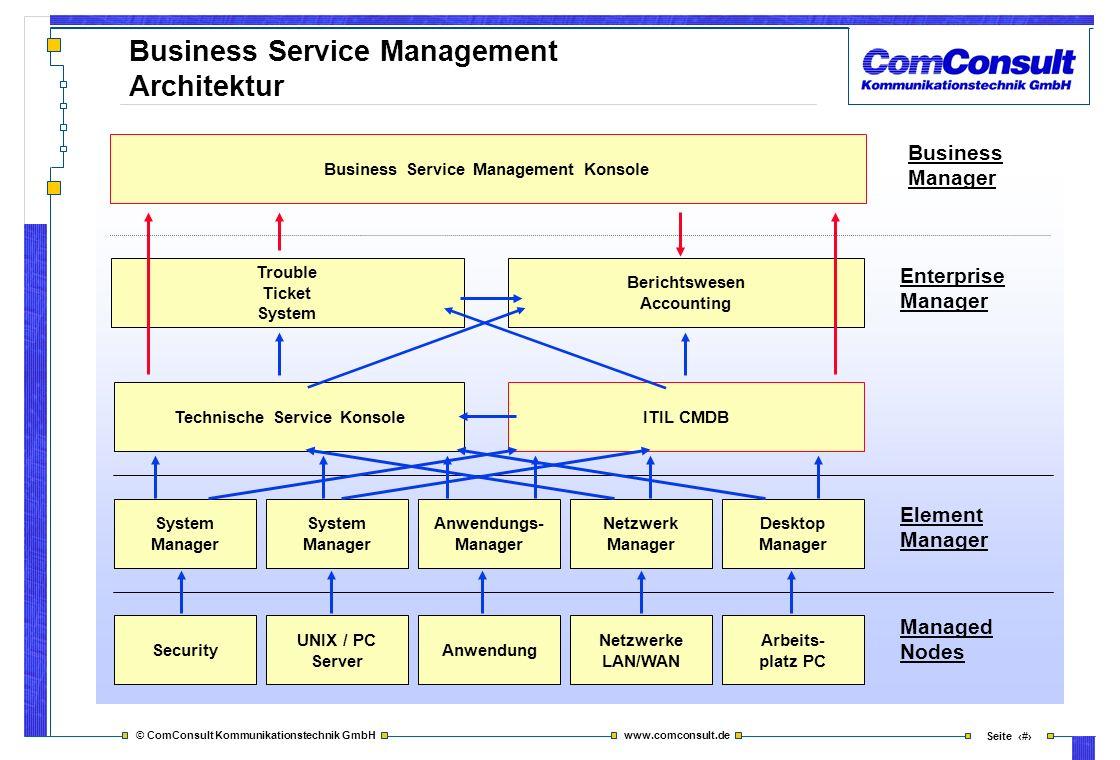 Business Service Management Architektur