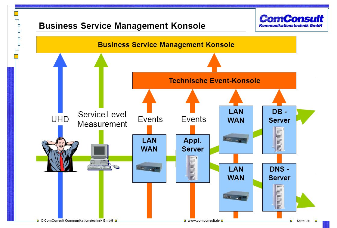 Business Service Management Konsole