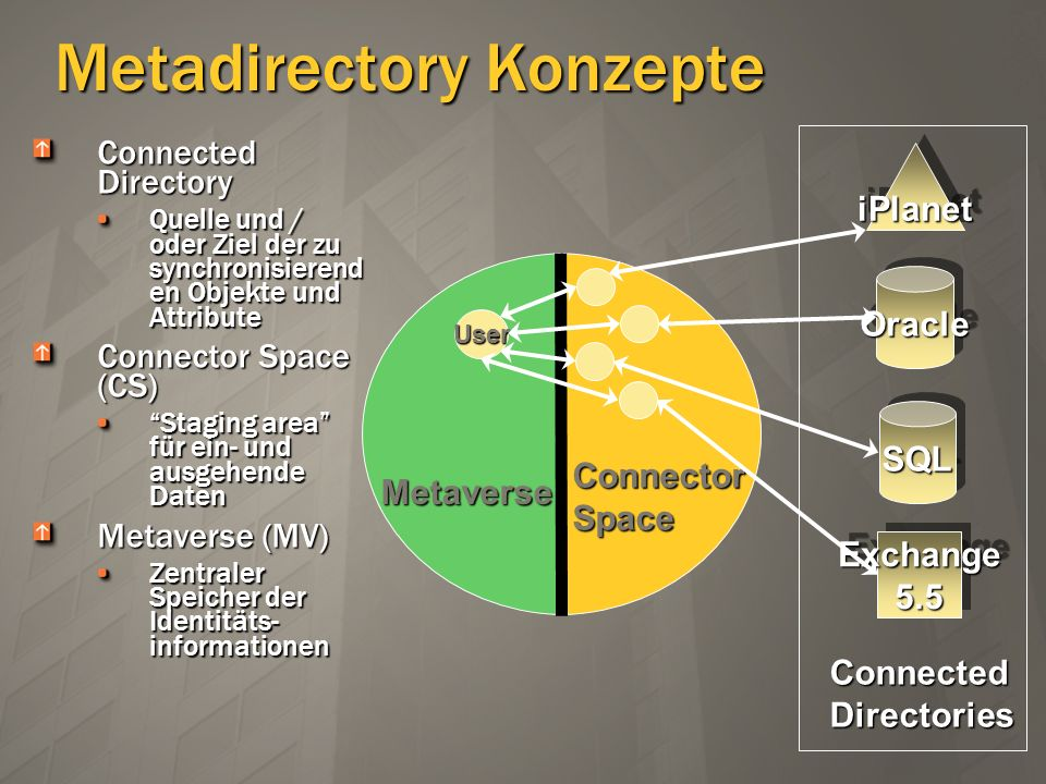 Metadirectory Konzepte