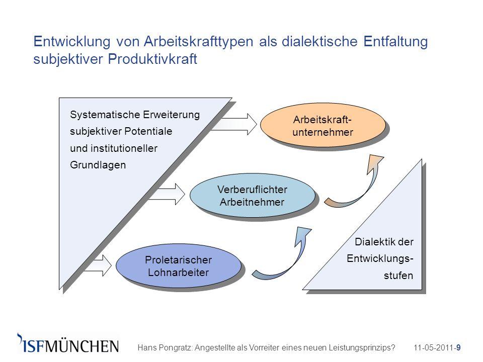 Systematische Erweiterung subjektiver Potentiale und institutioneller