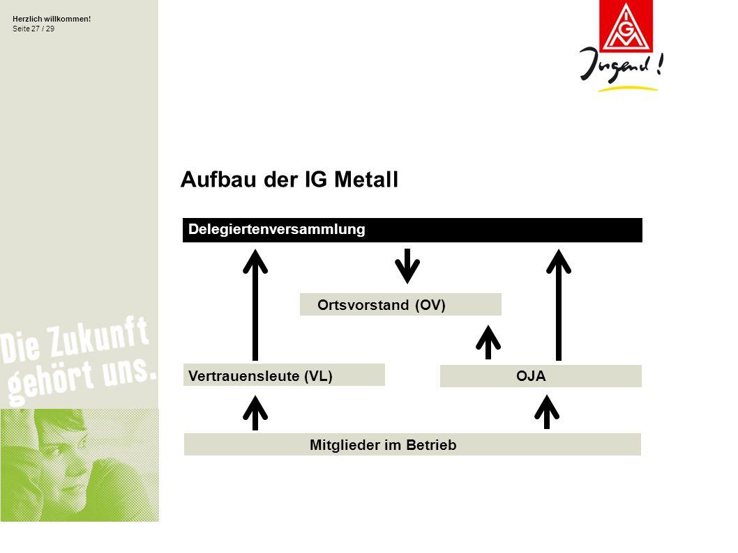 Aufbau der IG Metall Delegiertenversammlung Ortsvorstand (OV)