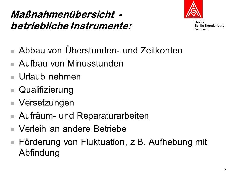 Maßnahmenübersicht - betriebliche Instrumente: