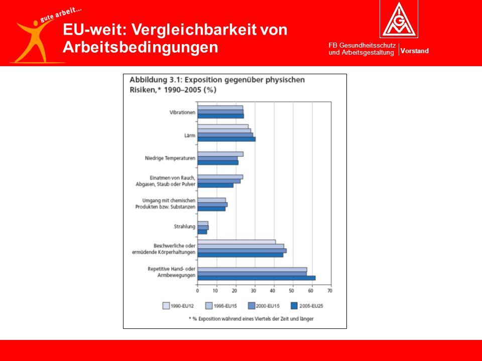 EU-weit: Vergleichbarkeit von Arbeitsbedingungen