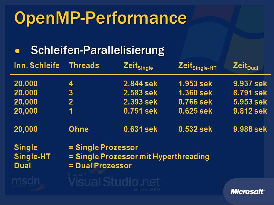 OpenMP-Performance Schleifen-Parallelisierung