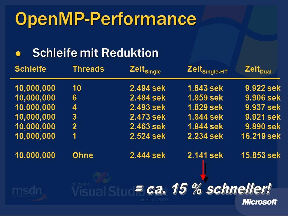 OpenMP-Performance = ca. 15 % schneller! Schleife mit Reduktion