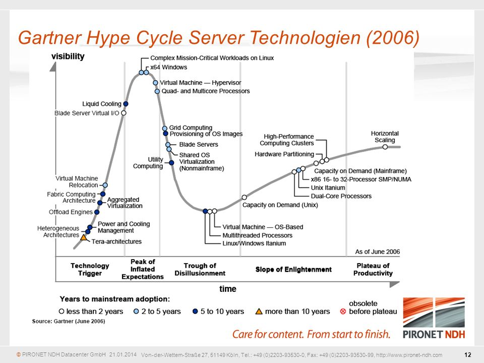 Gartner Hype Cycle Server Technologien (2006)