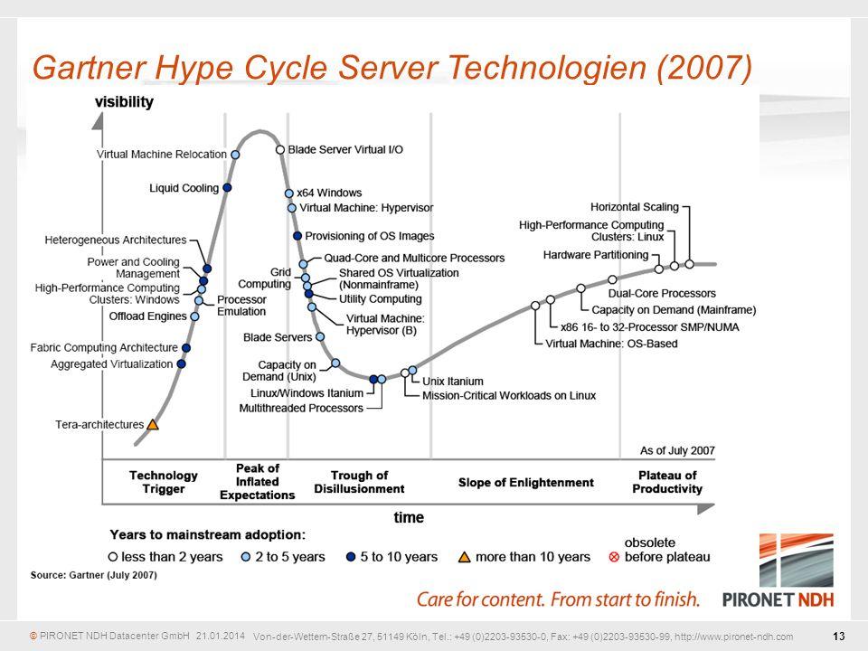 Gartner Hype Cycle Server Technologien (2007)