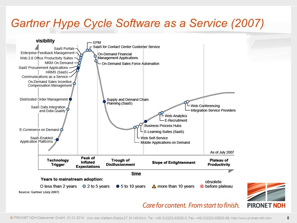 Gartner Hype Cycle Software as a Service (2007)