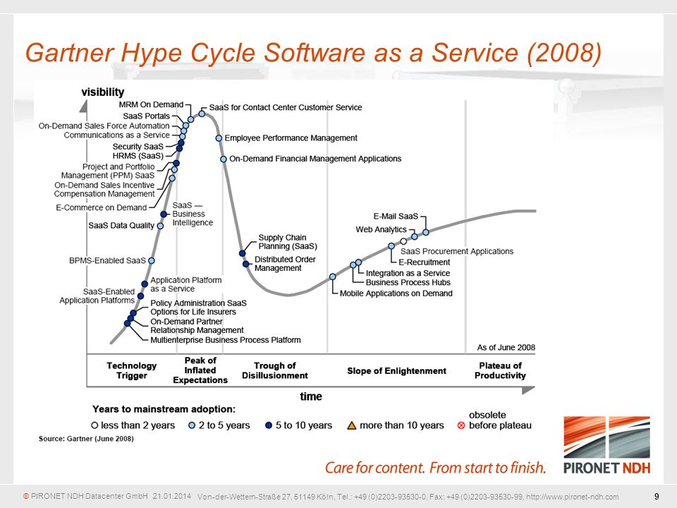 Gartner Hype Cycle Software as a Service (2008)