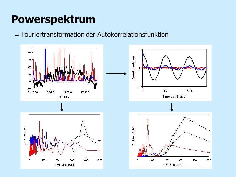 Powerspektrum = Fouriertransformation der Autokorrelationsfunktion