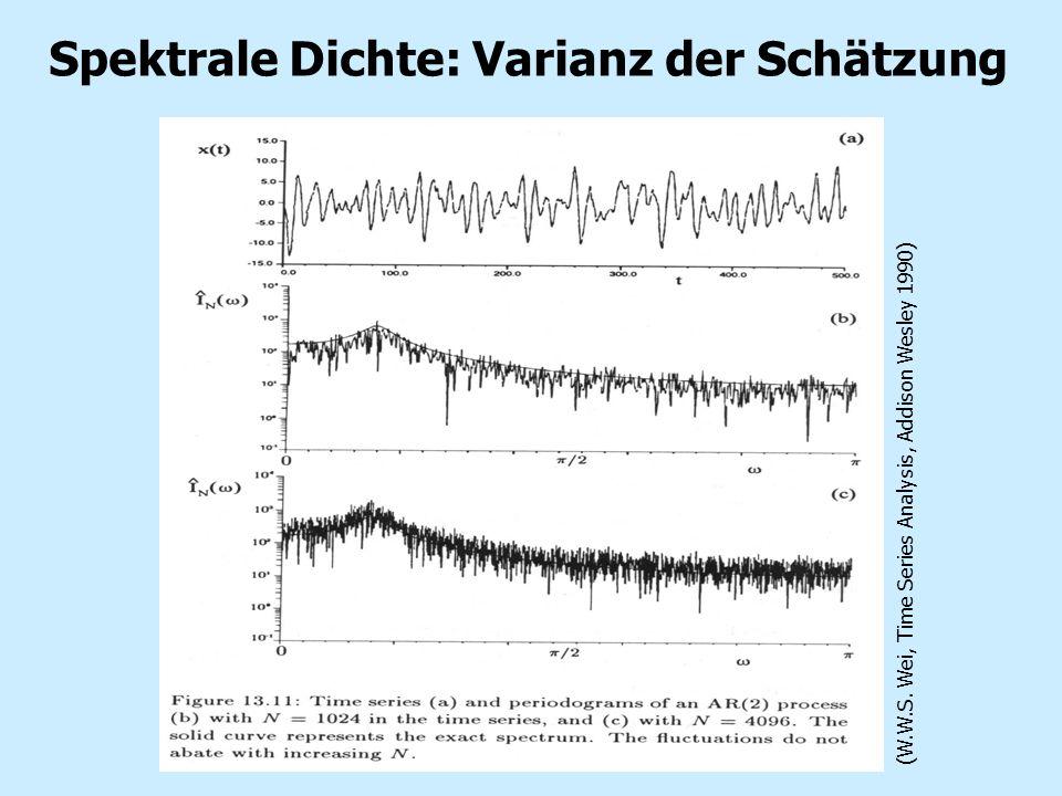 Spektrale Dichte: Varianz der Schätzung