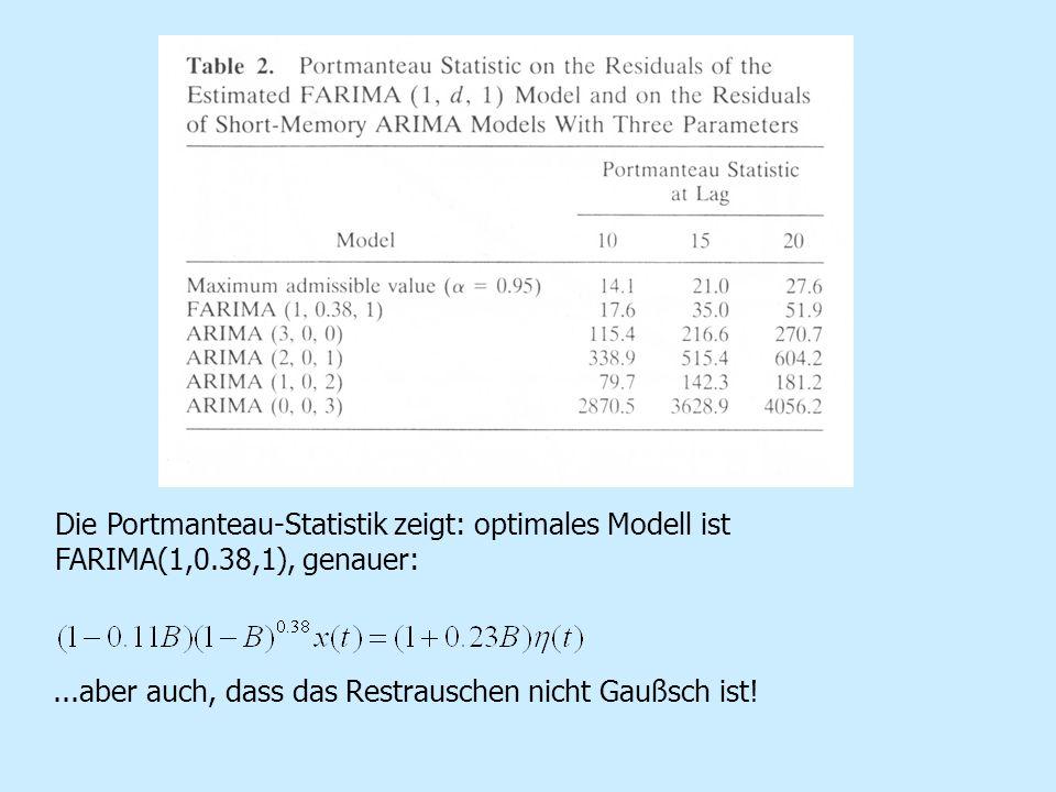 Die Portmanteau-Statistik zeigt: optimales Modell ist